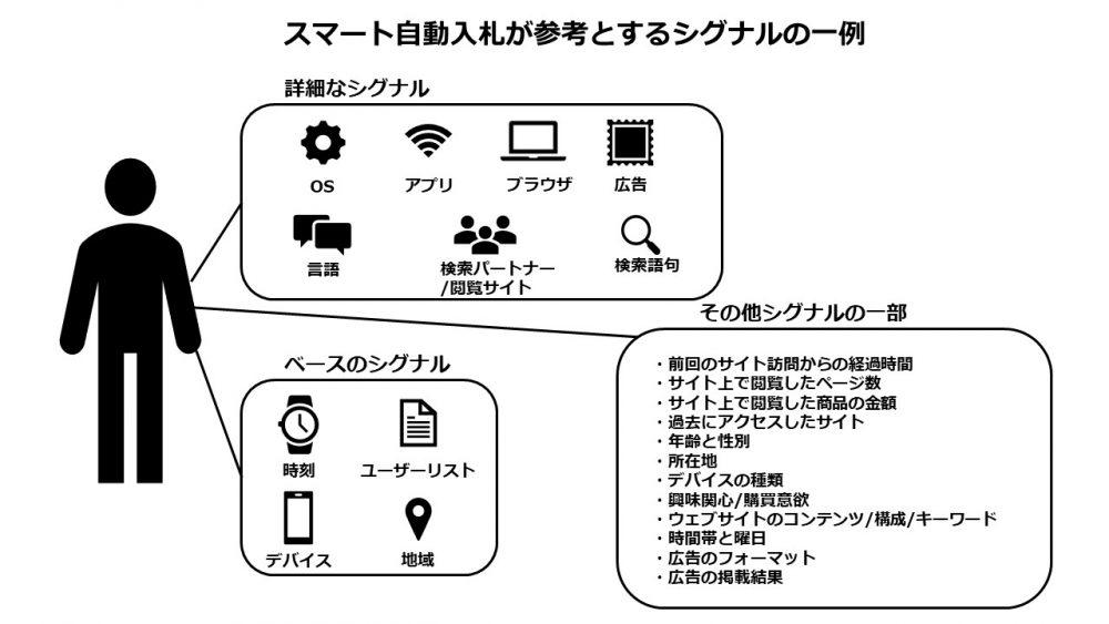 スマート自動入札の例_シグナル