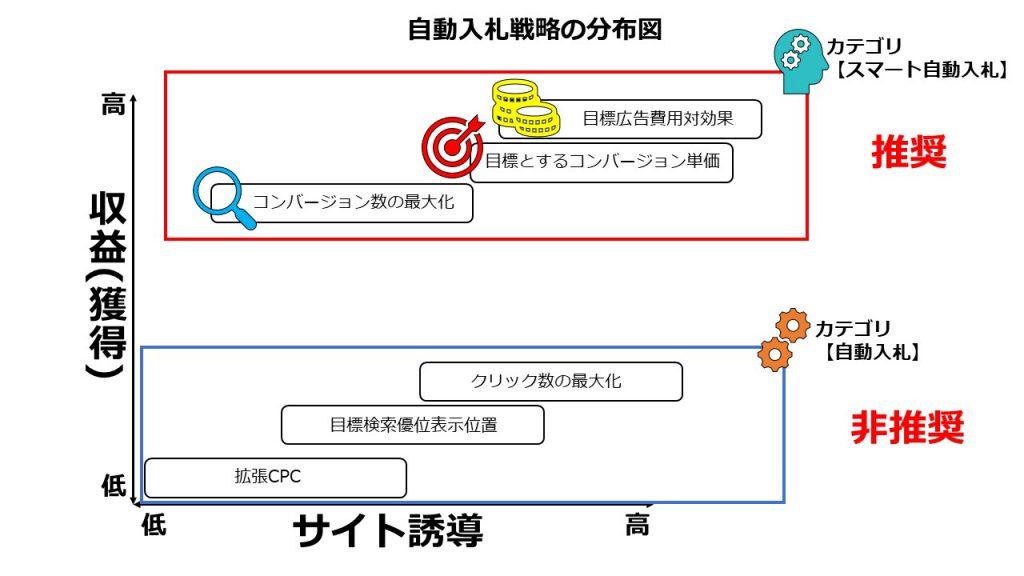 スマート自動入札の例_各自動入札の分布