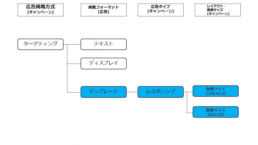 YDNレスポンシブ広告の入稿規定とそのコツ_3