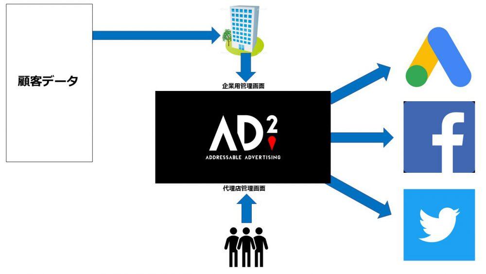 原稿_顧客データを使用した広告施策改善の打ち手
